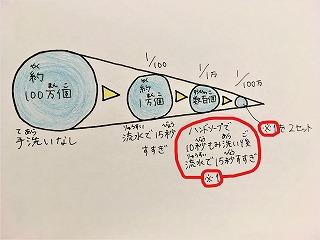 東星学園 校長 大矢正則 清瀬 私立 小学校 コロナウイルスってなんだろう?④(2)